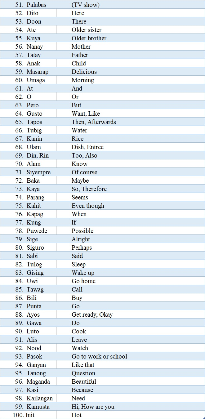 100 Most Commonly Used Filipino Words