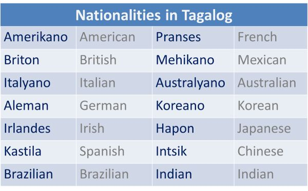 Learn How to Speak Tagalog - Learn Tagalog
